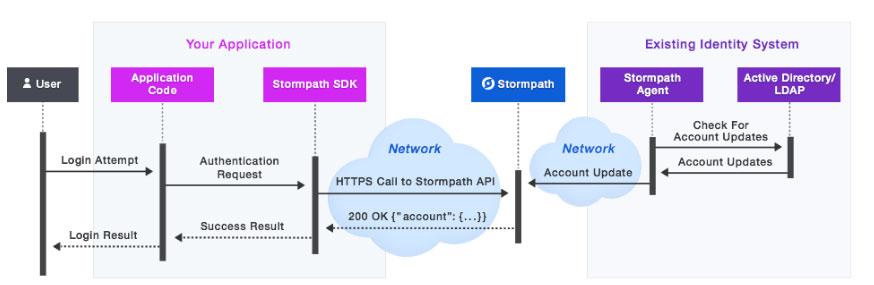 stormpath-ad-ldap